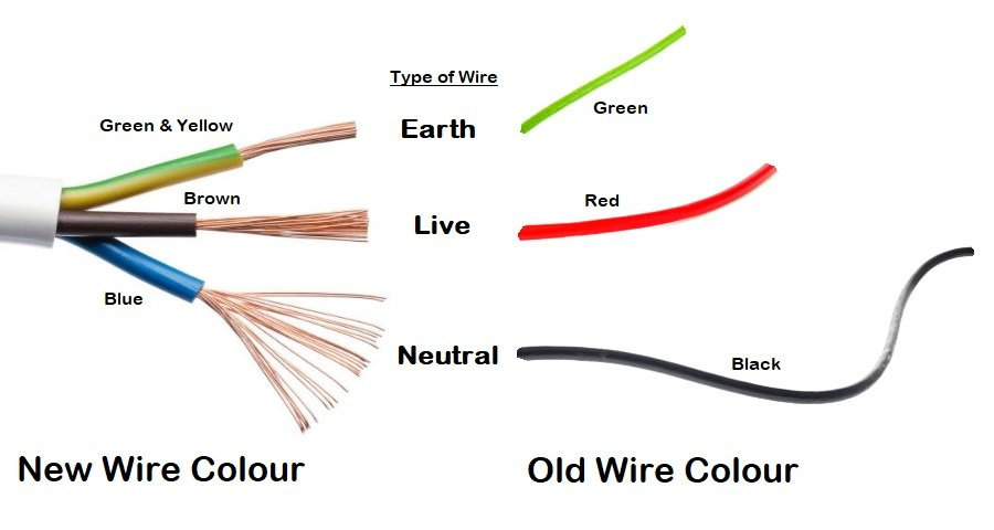 earth neutral and live wire different wire sizes for electrical work rh electricianelectricalservice com sg wiring colours blue black brown sensor wiring blue brown black
